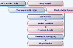 1675-03-24-HourglassChart-ArnoldTX1675